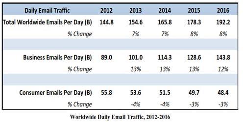 Lưu lượng truy cập email hàng ngày 2012-2016