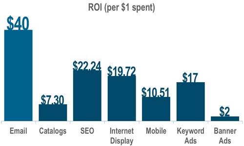 So sánh tỉ lệ ROI giữa các ngành