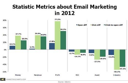 Thống kê về email marketing trong năm 2012