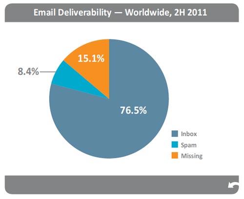 Tỉ lệ phân phối email toàn cầu - Quý II (2011)