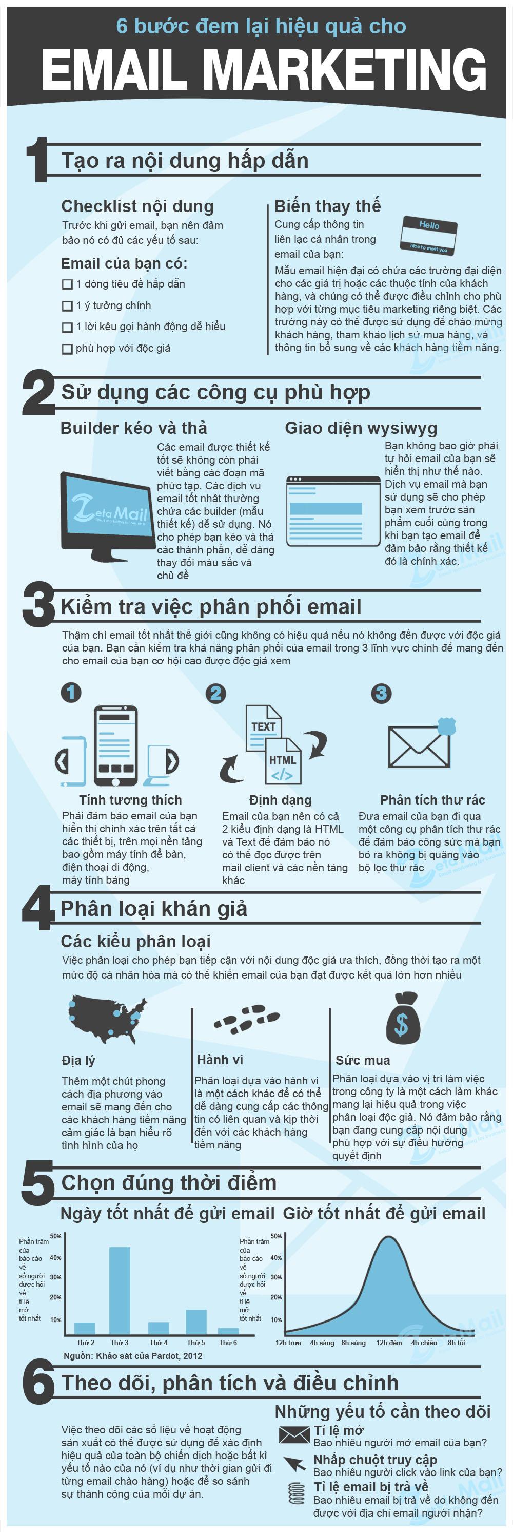 6 bước đem lại hiệu quả cho email marketing