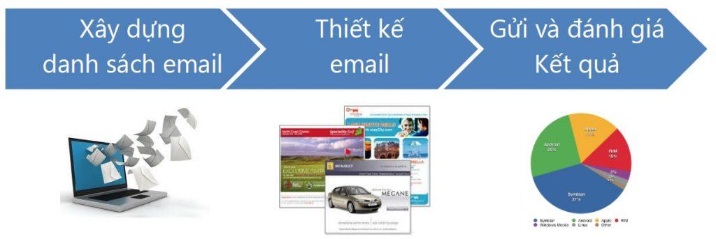 Email marketing là gì - Các bước thực hiện