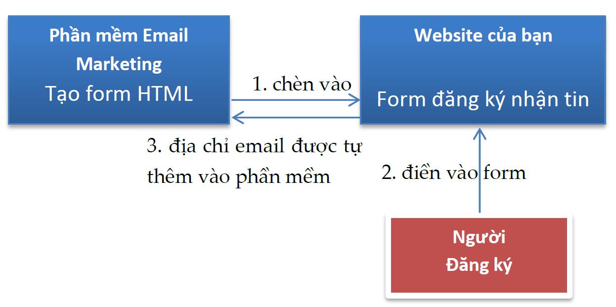 Xây dựng danh sách email marketing hiệu quả