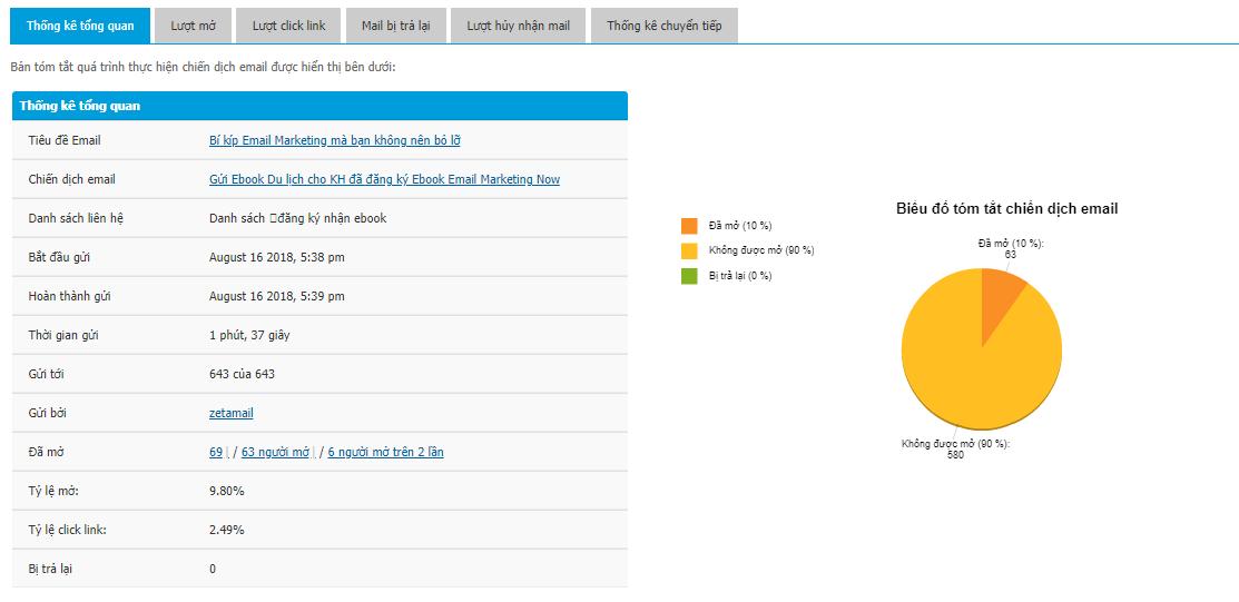 ảnh minh họa thông số đo lường hiệu quả của chiến dịch Email Marketing