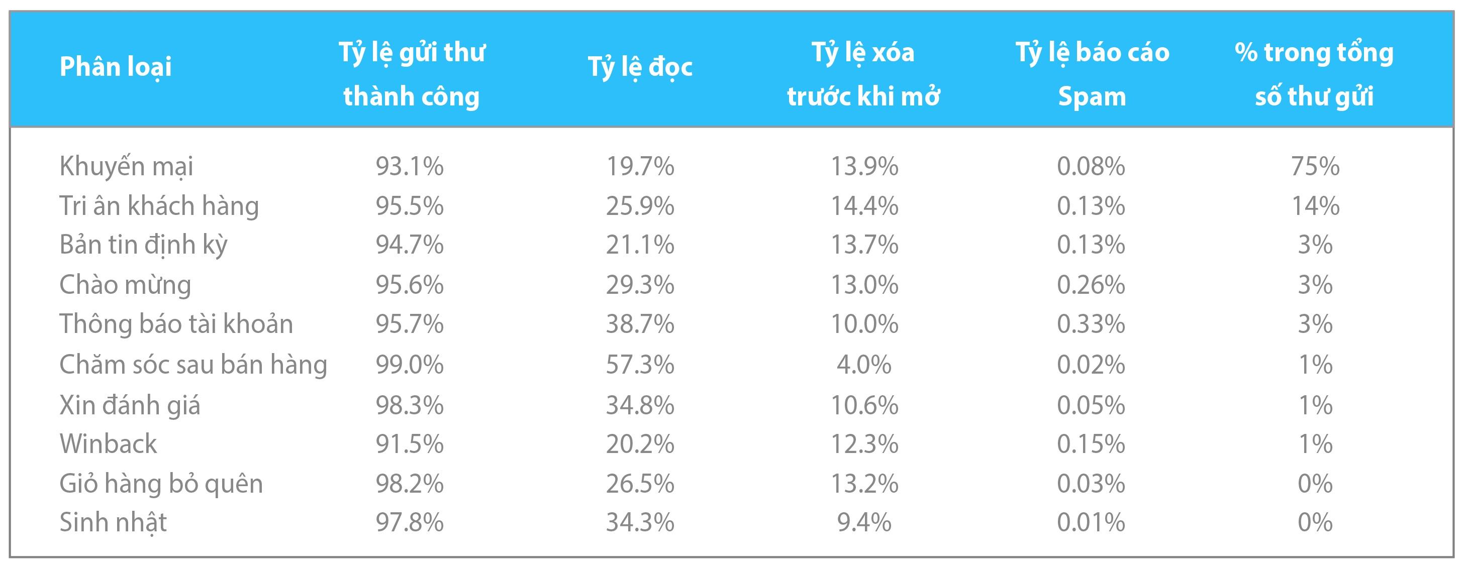 Bảng thống kê các thông số đo lường chiến dịch Email Marketing của các công ty du lịch