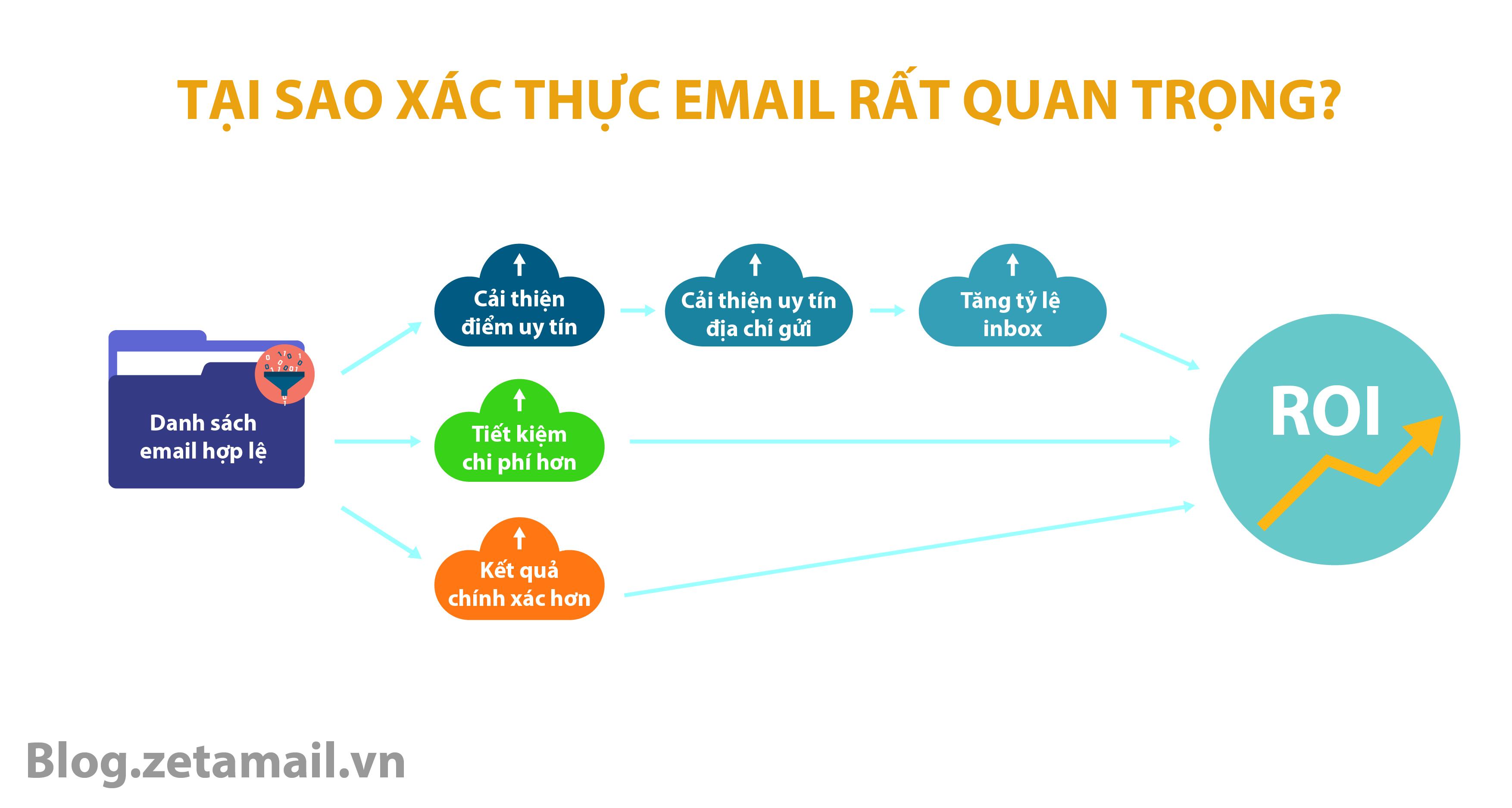 Tại sao xác thực email rất quan trọng