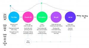 Chiến lược email marketing tự động
