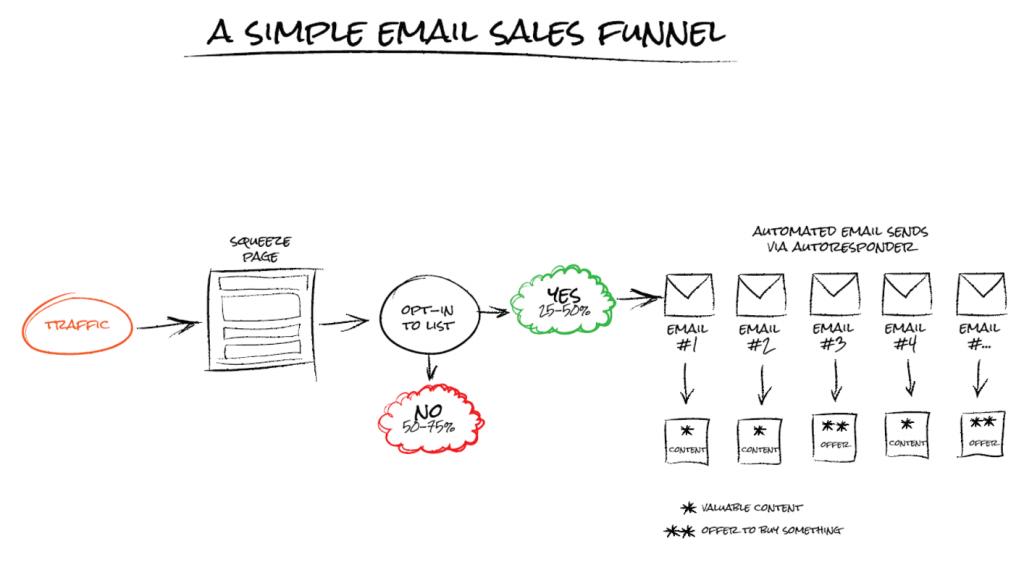 phễu email bán hàng