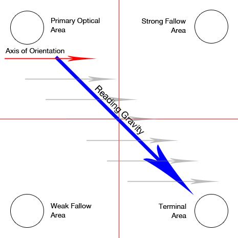 Biểu đồ Guntenberg