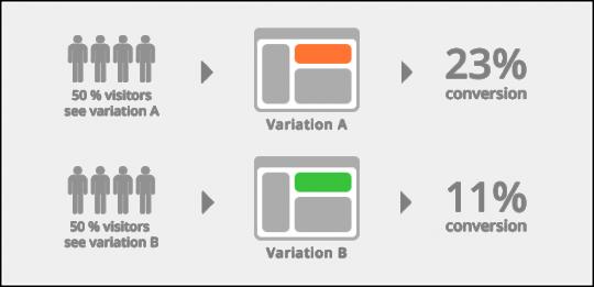 Dữ liệu thống kê A/B testing email