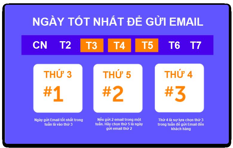 thong-ke-ve-email-marketing-2