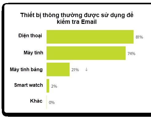 thong-ke-ve-email-marketing-5
