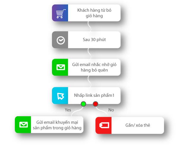 email workflow la gi